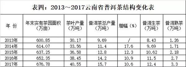 2018年云南黑茶产销形势分析